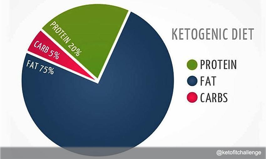 Кетодиета польза и вред для организма примерное меню