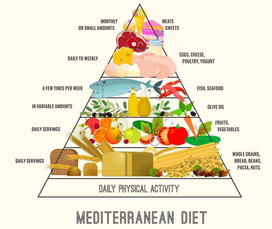 диета сбалансированная для похудения на каждый день