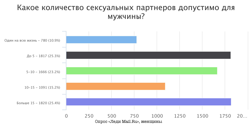 Статистика секса у 20 летней девушки